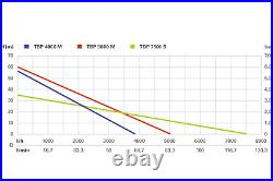 Metabo TP5000 M 240v Bore Hole & Deep Well Pump